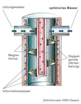Doorsnede EWO Classic Watervitalisator