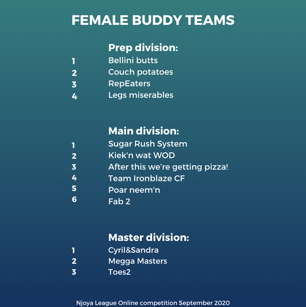 Online competition 10-30 september 2020 - Results Female Buddy Team