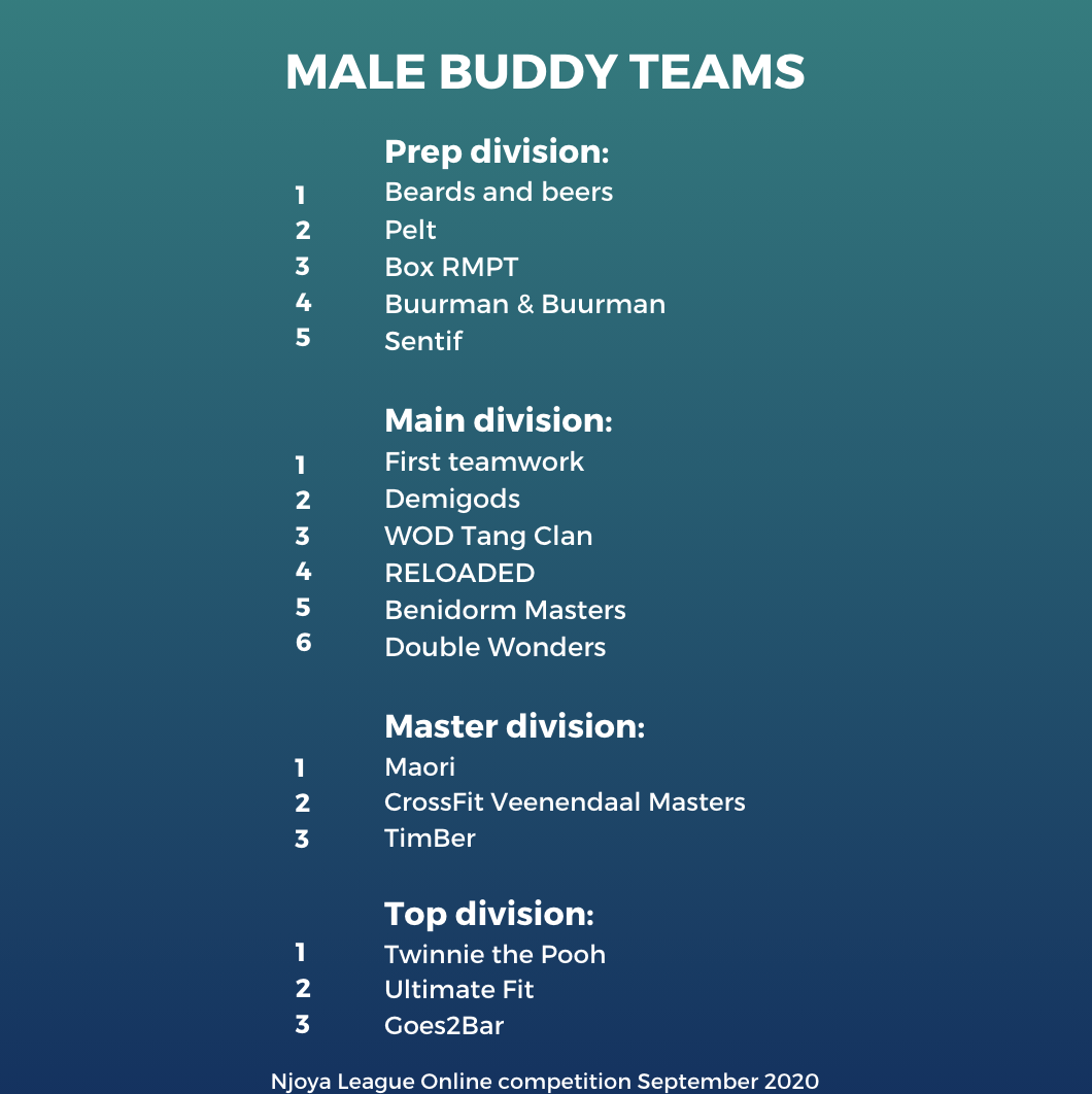Online competition 10-30 september 2020 - Results Male Buddy Team