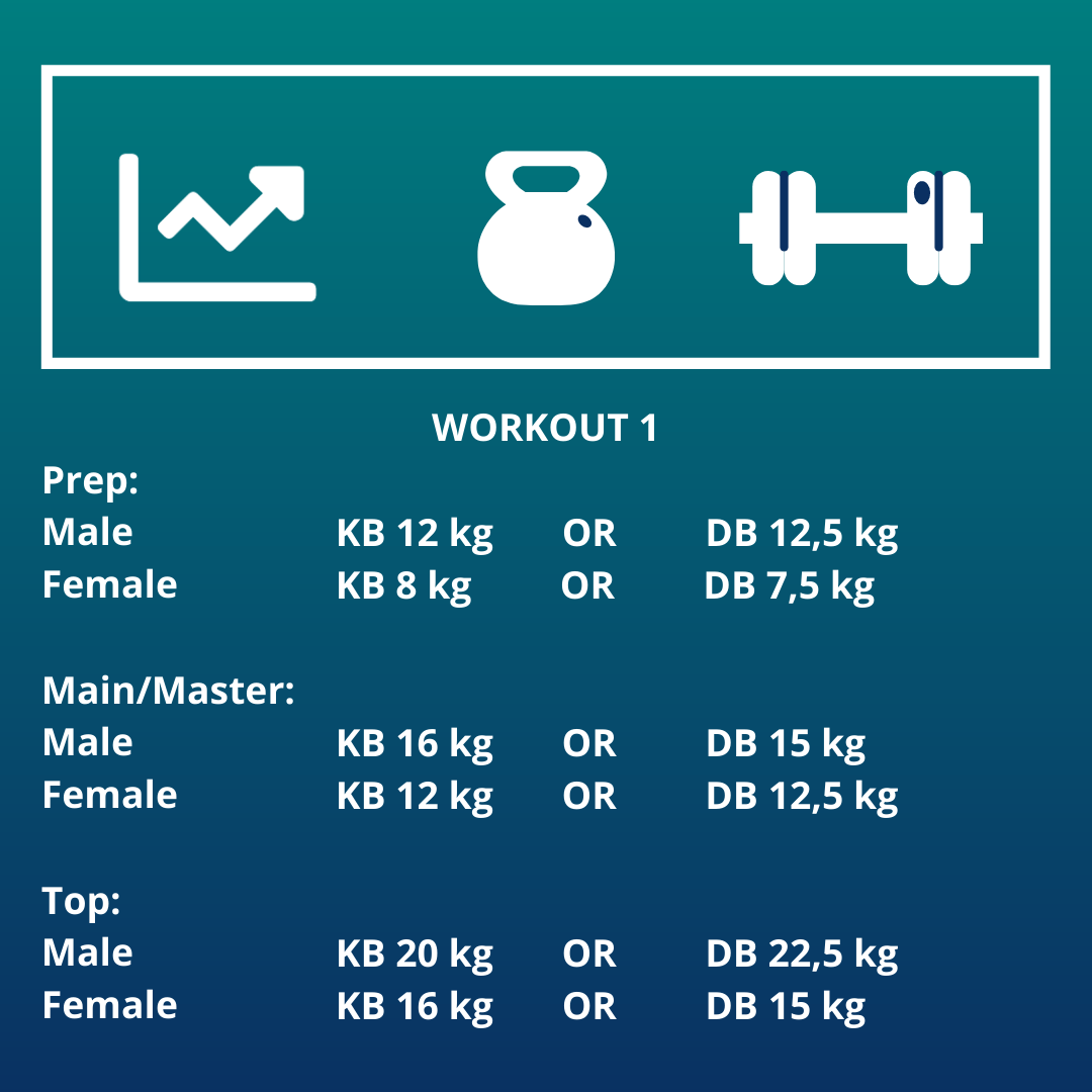 Weights per division for the online team competition