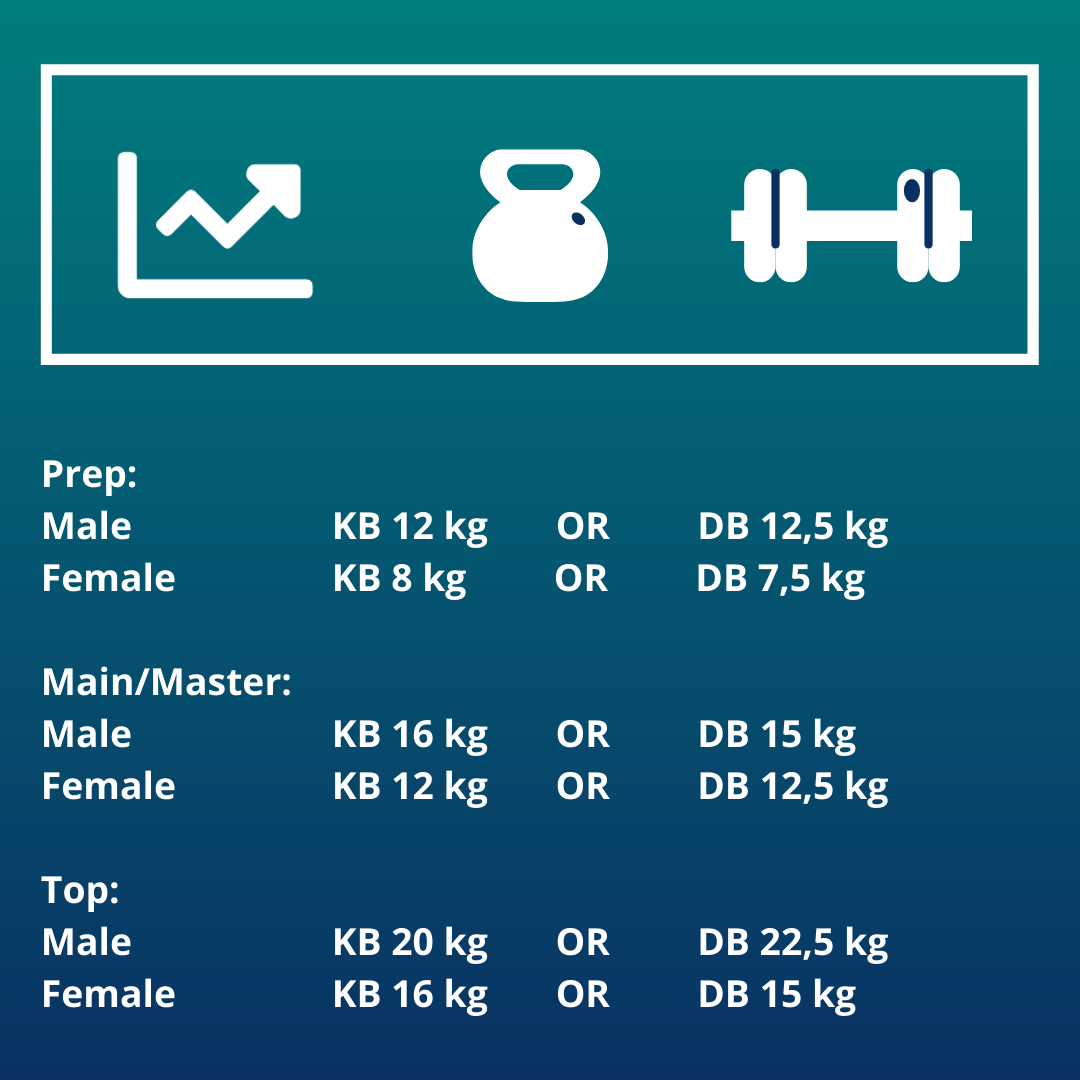Weights per division, support your box competition