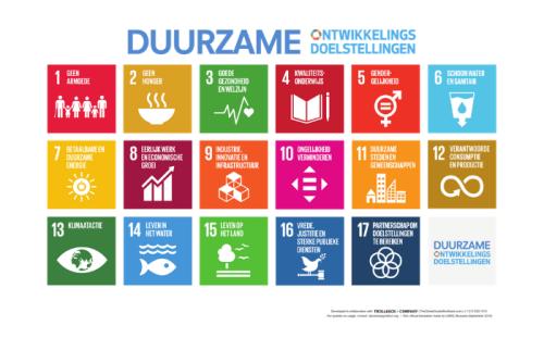 De volgende stap: MVO en de SDG's