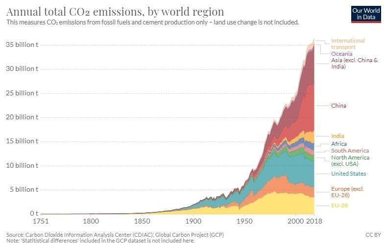 co2 uitstoot per gebied