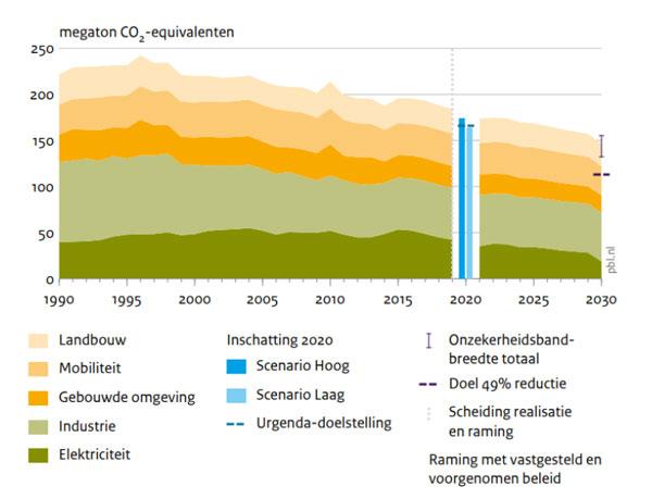 status klimaatdoelen nederland