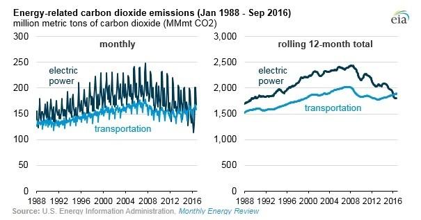 CO2-uitstoot verminderen: Vervoer vs elektriciteit