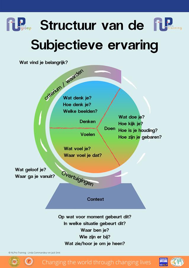 De structuur van de Subjectieve ervaring