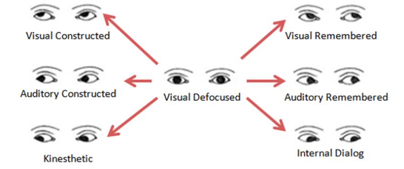 oogbewegingen