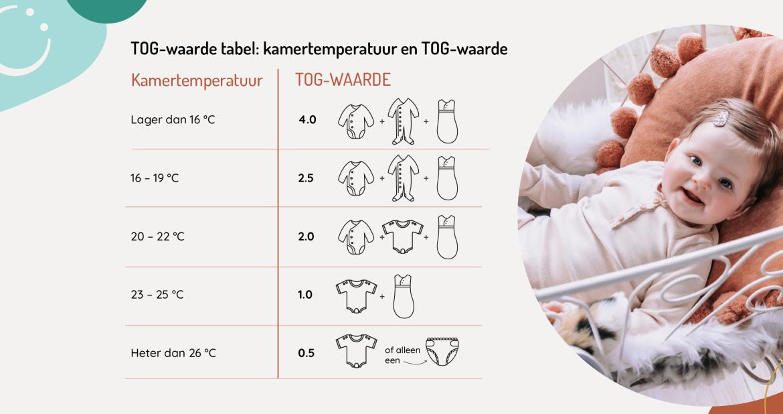 TOG-waarde tabel kamertemperatuur en kleding