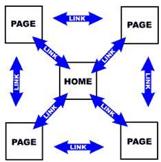 interne link structuur