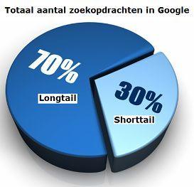 longtail zoekopdrachten in google