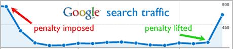 google penalty herstel