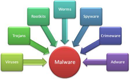 malware op je website