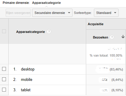 mobiele apparaten analytics ompro.nl