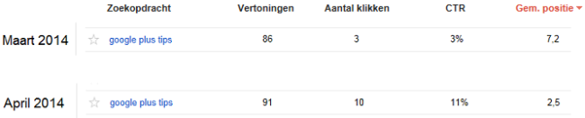 stijging Ompro google resultaten