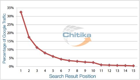 positioneringswaarde zoekresultaten in Google