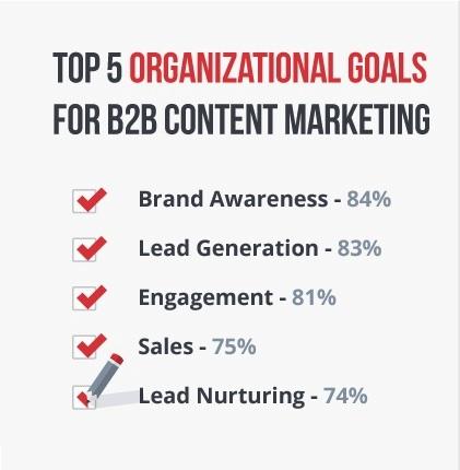 Content marketing doelen voor B2B