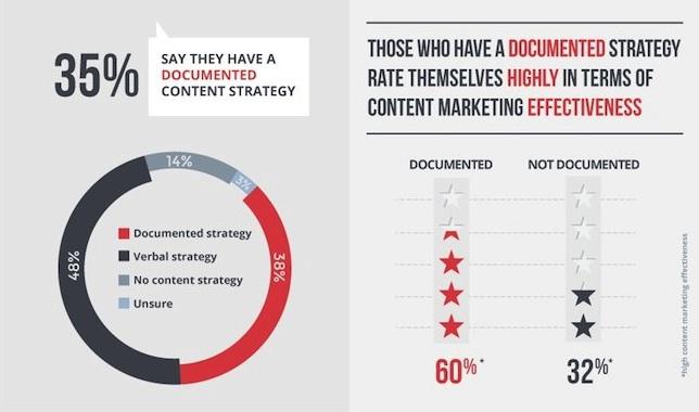 Documenteer je content strategie