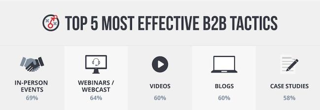 Effectiefste content tactieken