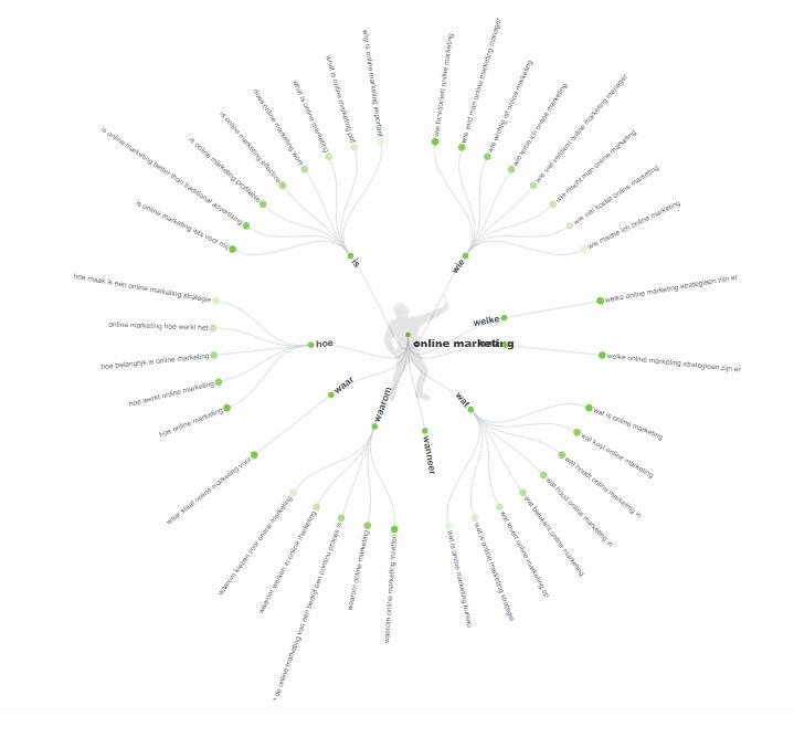 In deze afbeelding zie je de zoekresultaten van de tweede fase van de zoekresultaten in answer the public.