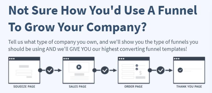 Op deze afbeelding zie je de Clickfunnels software Marketing Funnel. Je ziet hier hoe de funnels opgebouwd worden om op een simpele manier meer verkopen te draaien.