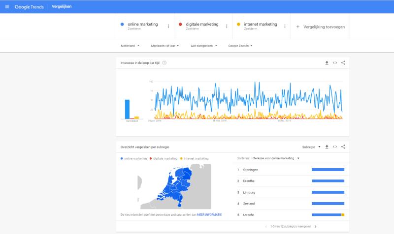 Hoe gebruik je google trends om zoekwoorden met elkaar te vergelijken en achter nieuwe zoektermen te komen? Je ziet het in deze afbeelding.