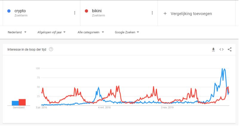 Google Trends Nederland maakt het mogelijk om trend onderzoek te doen en uit te zoeken of er een Uptrend of een Downtrend binnen jouw niche gaande is.