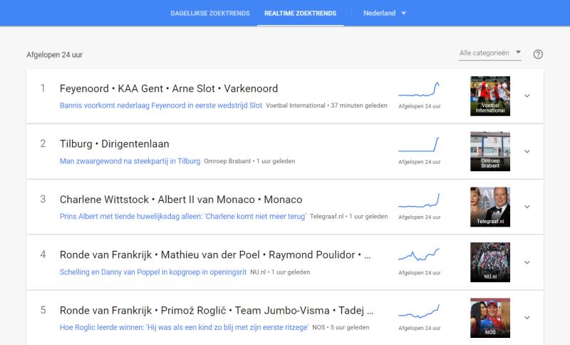 Hoe gebruik je Google Trends om er achter te komen waar dagelijks veel op gezocht wordt? Je ziet in deze afbeelding hoe je dagelijks een overzicht krijgt van snel stijgende onderwerpen op basis van zoekvolumes.
