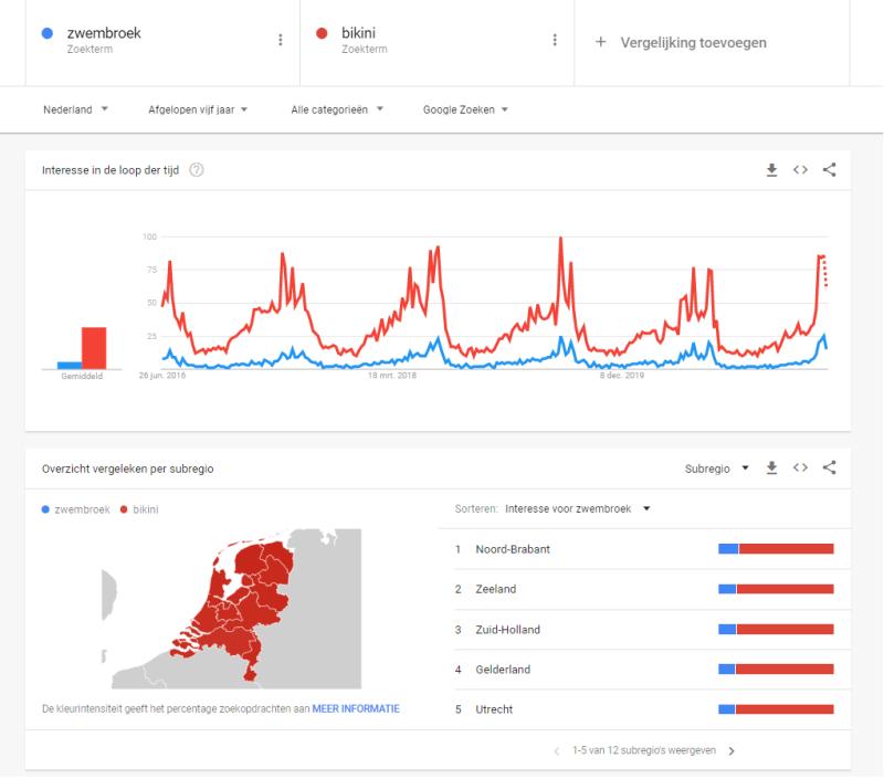 Hoe werkt google trends als je seizoensinvloeden wilt onderzoeken tijdens marktonderzoek? In deze afbeelding laat ik je zien hoe je marktonderzoek kunt doen via GOogle Trends