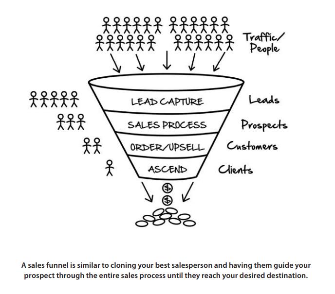 Op deze afbeelding zie je een Sales Funnel. Wanneer jij je sales funnel als online ondernemer sterk inricht kun jij een super effectieve online business bouwen.