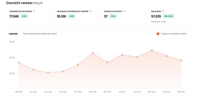 Een seo zoekmachine optimalisatie cursus doe je als je wilt leren hoe je de statistieken van jouw concurrenten wilt leren benutten om jouw eigen zoekmachine resultaten te verbeteren.