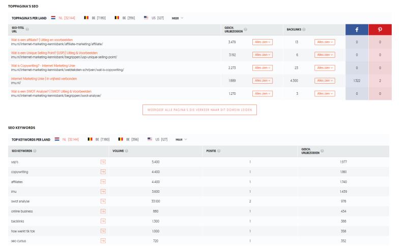 Met de Ubersuggest Tool doe je online marketing zoekwoorden onderzoek en kun je in enkele klikken zien waar de content van jouw concurrenten op scoort. Dit maakt de tool Ubersuggest erg waardevol