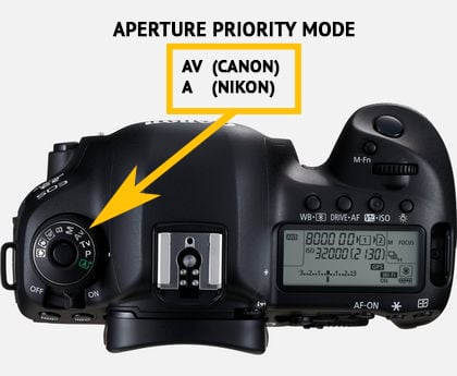Travel photography camera settings: Aperture Priority Mode to control the Depth of Field by choosing the aperture or f-number
