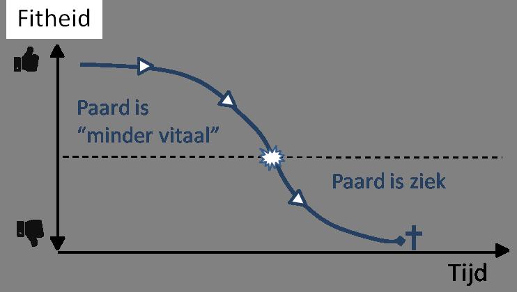 Grafiek die de vitaliteit uitzet tegen de tijd.