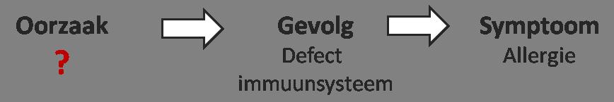 oorzaak (?) -> gevolg (defect immuunsysteem) -> symptoom (allergie)