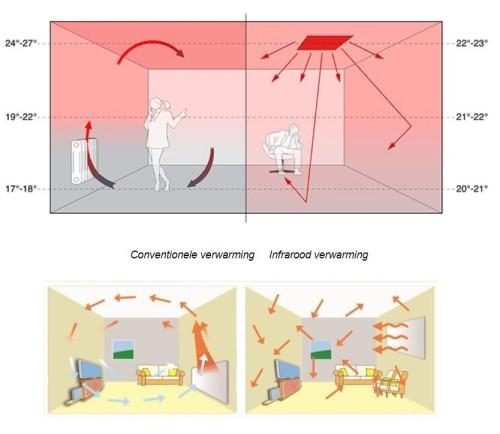 Hoe werkt infrarood. In eenvoudige animatie uitgelegd.