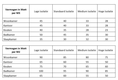 Hoeveel infrarood heb ik nodig per m2 en per m3. Een tabel