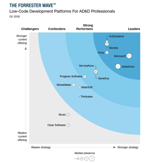 low-code-development-platforms-wave-forrester-quadrant