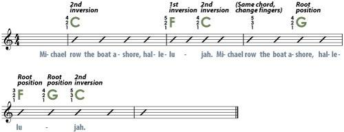 lead sheet met piano akkoorden