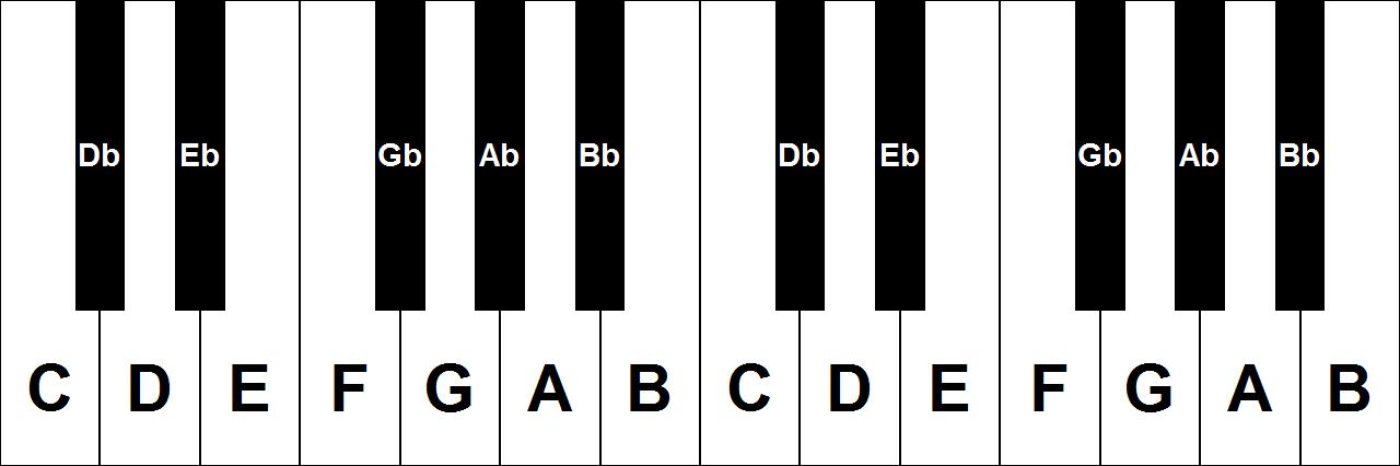 namen van de piano toetsen