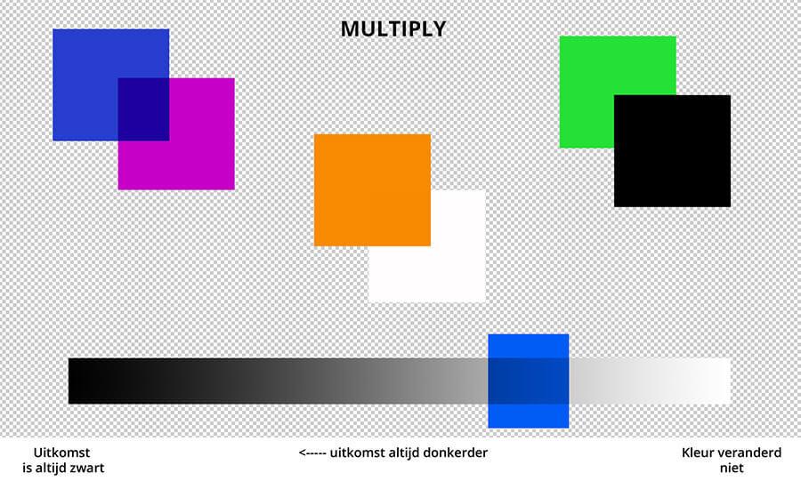 met multiply is de uitslag vanaf wit altijd donkerder