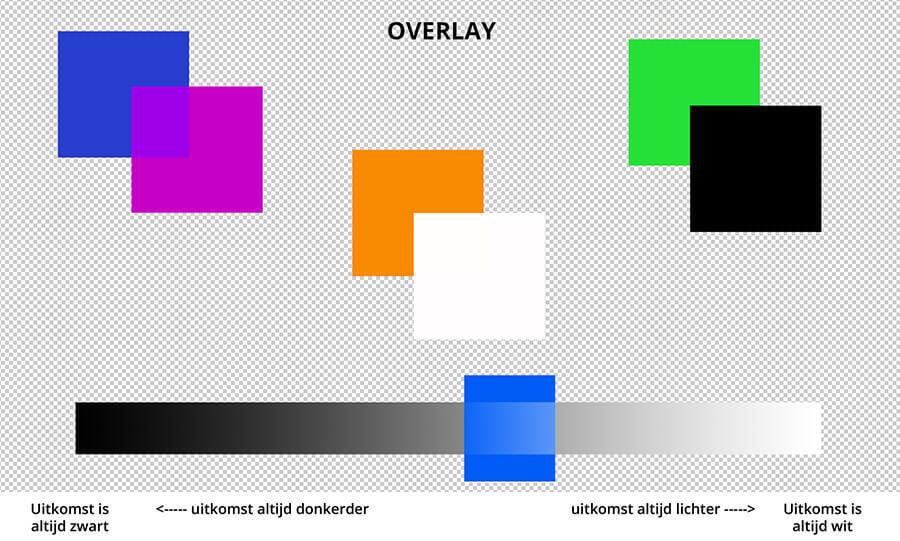 Met overlay worden donkere gebieden donkerder en lichte gebieden lichter. Overlay zorgt voor meer contrast