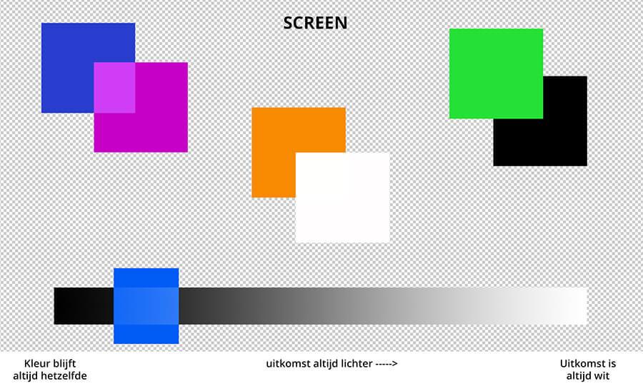 met screen is de uitslag vanaf zwart altijd lichter