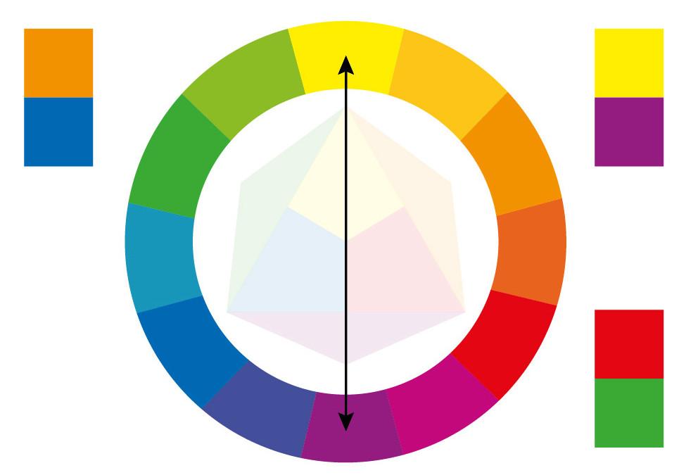 Kleurencirkel van Itten en complementaire kleuren