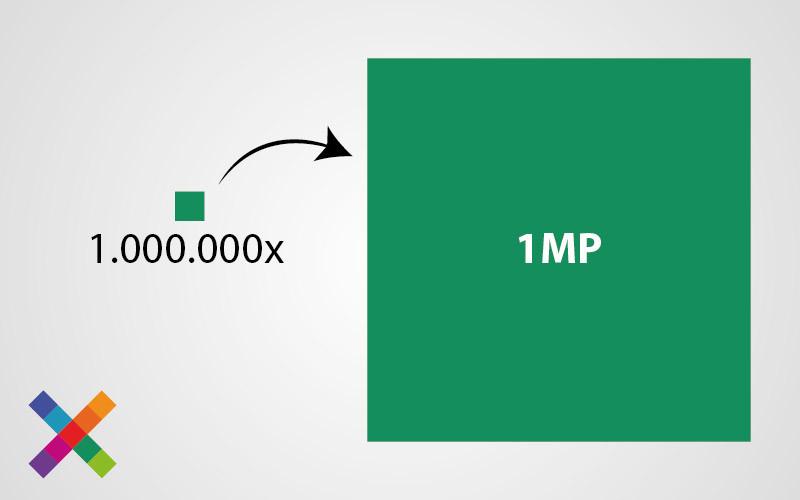Eén megapixel verteld ons dat er één miljoen pixels aanwezig zijn.
