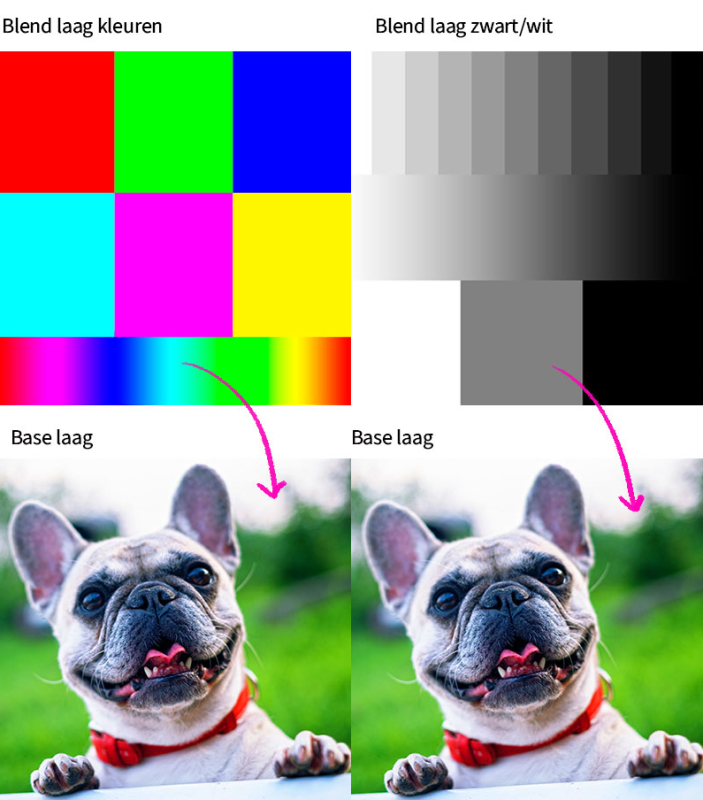 De pixels in de blend laag worden beïnvloed door de base laag