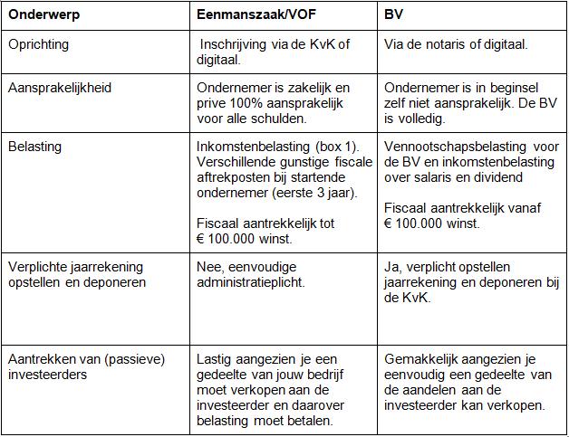 E-commerce bedrijf oprichten