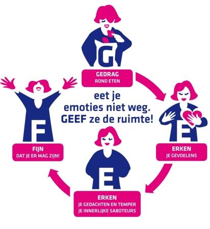 het GEEF-programma