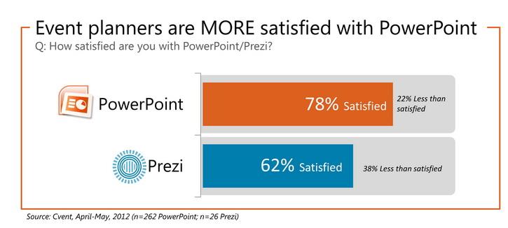 PowerPoint- of Prezi presentatie laten maken?