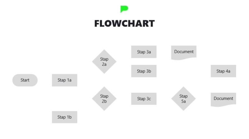 Stap 4.3: Flowchart voorbeeld na