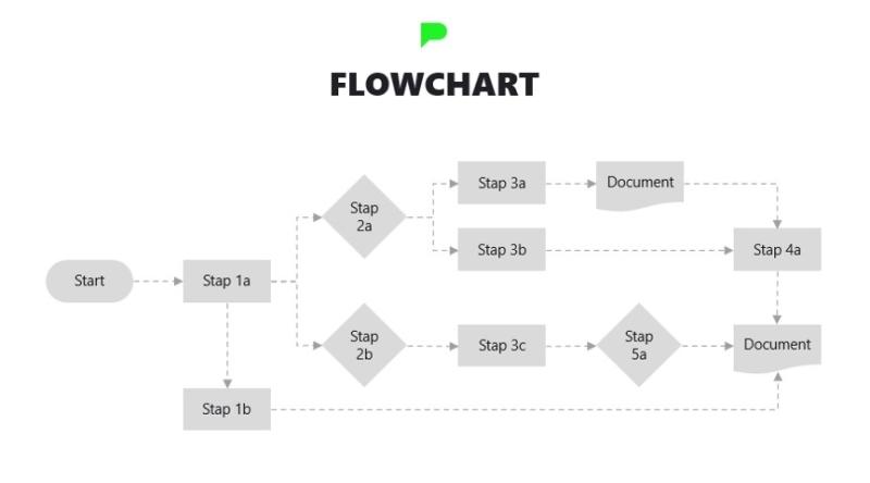 Stap 6: Het resultaat - een flowchart in PowerPoint